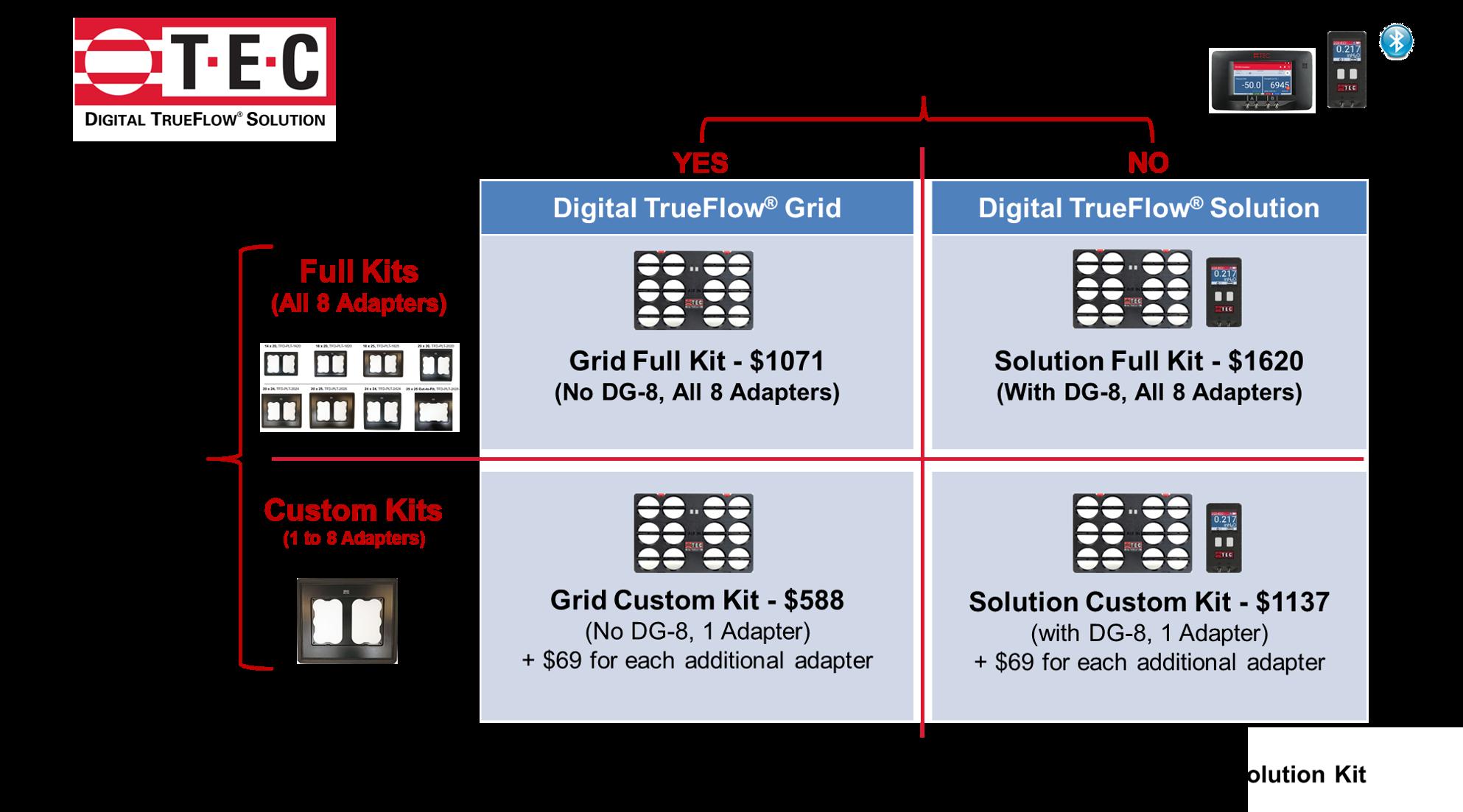 Selecting Digital TrueFlow Kit